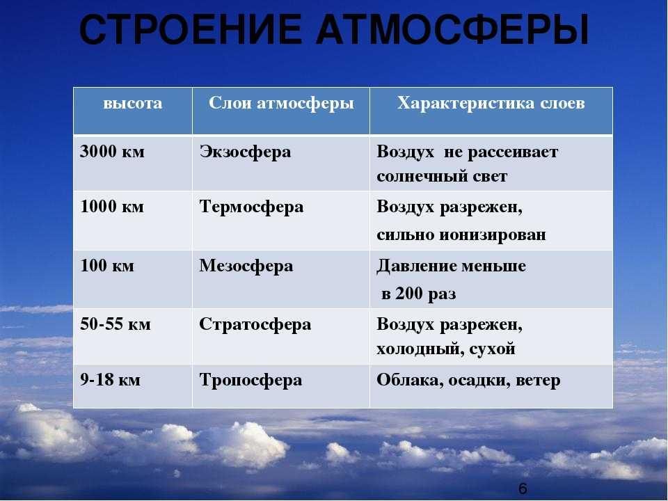Науки об Атмосфере