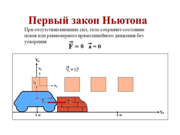 Почему так важен Первый закон Ньютона?