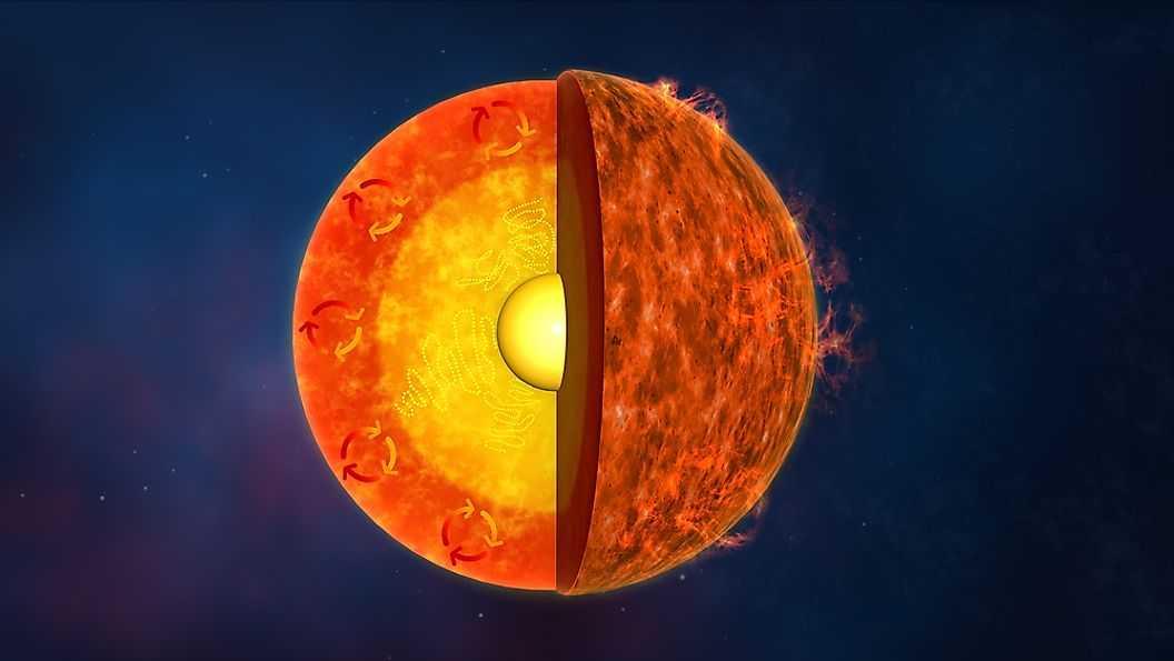 Ядро Солнца